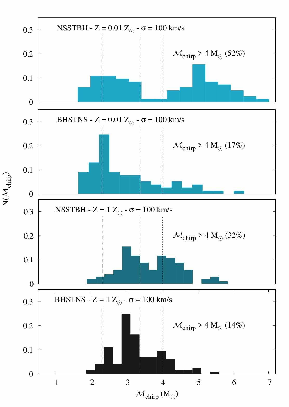 Chirp mass distribution of dynamical black hole - neutron star mergers